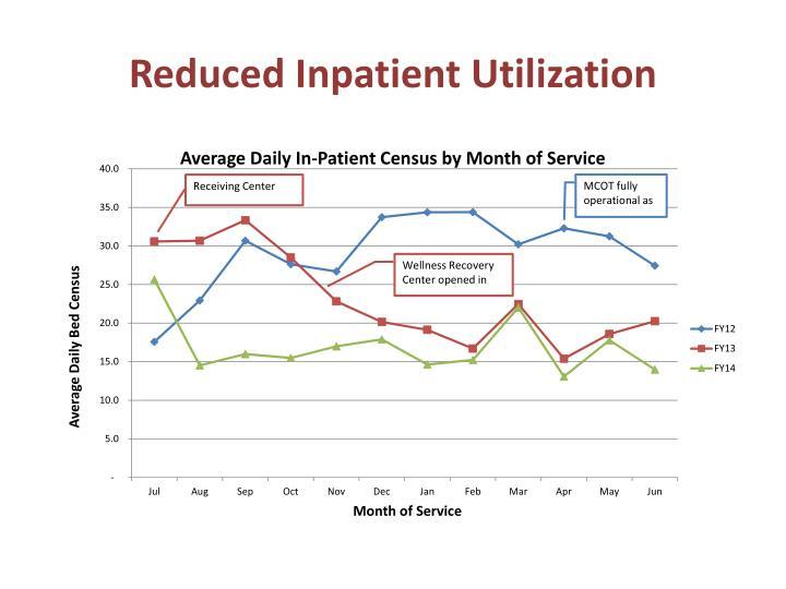 Reduced Inpatient Utilization