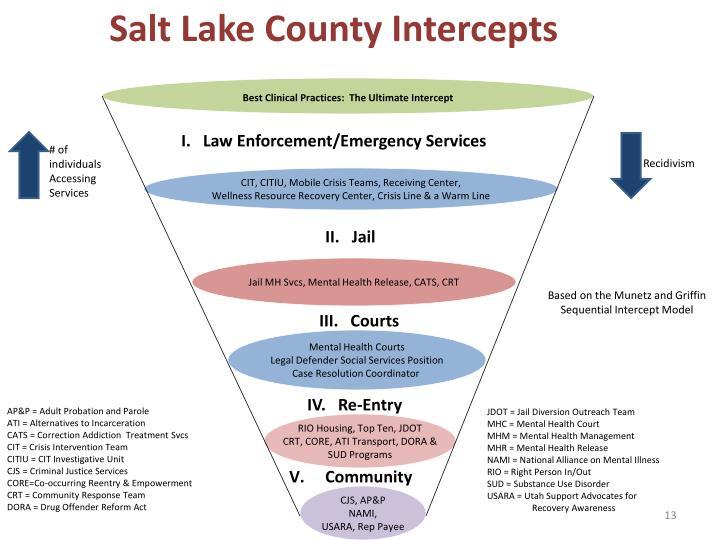 Salt Lake County Intercepts