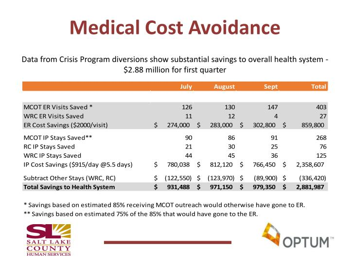 Medical Cost Avoidance
