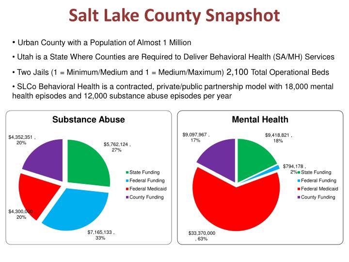 Salt Lake County Snapshot