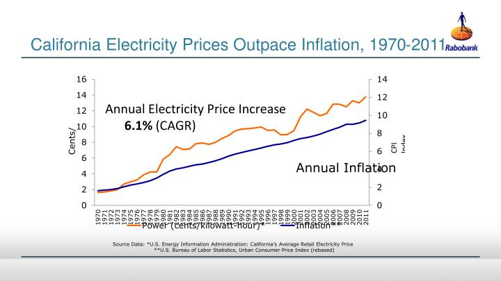 California Electricity Prices Outpace Inflation, 1970-2011