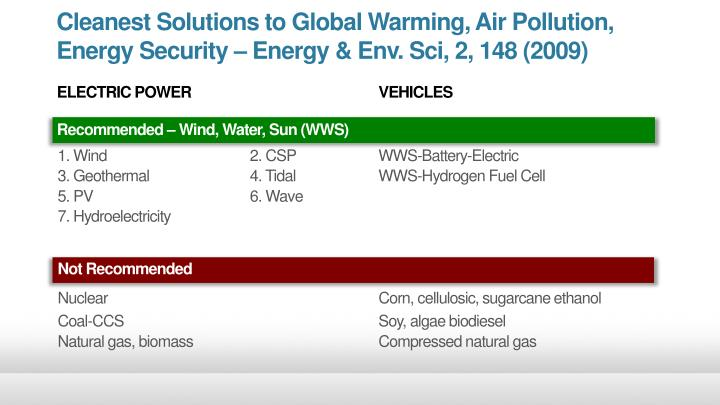 Cleanest Solutions to Global Warming, Air Pollution,