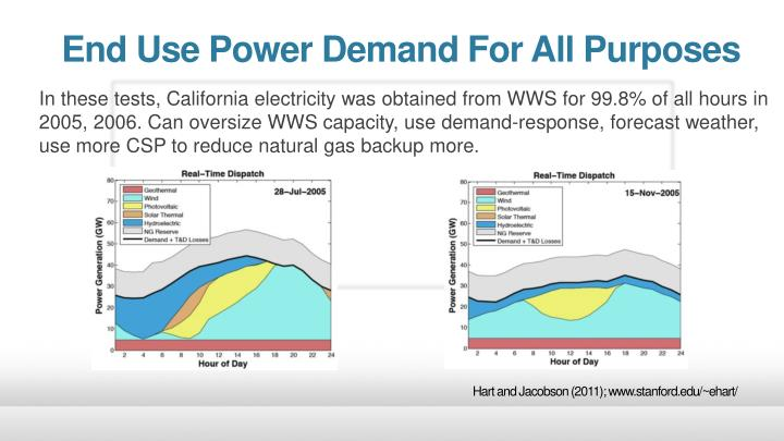 End Use Power Demand For All Purposes