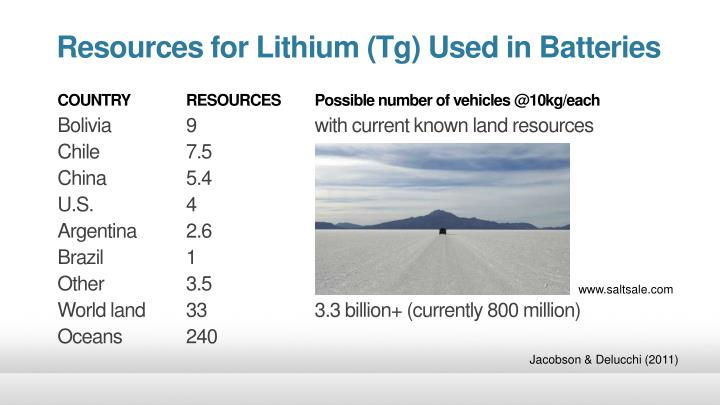 Resources for Lithium (