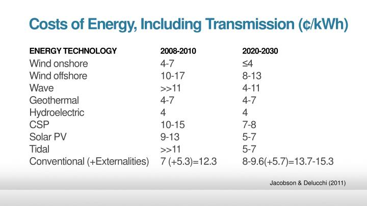 Costs of Energy, Including Transmission (¢/kWh)