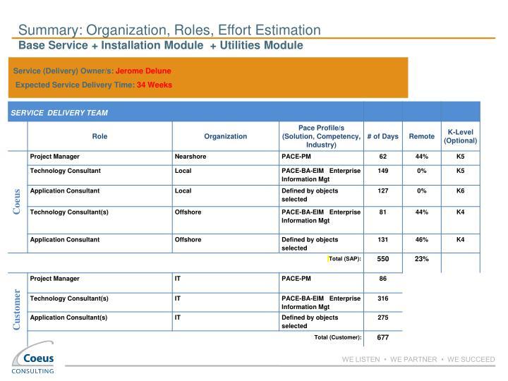 Summary: Organization, Roles, Effort Estimation