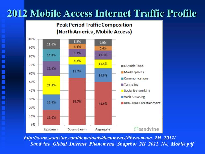 2012 Mobile Access Internet Traffic Profile
