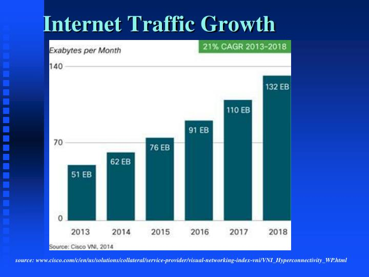 Internet Traffic Growth