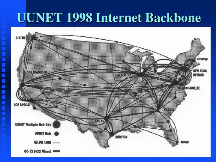 UUNET 1998 Internet Backbone
