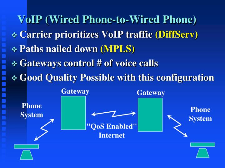 VoIP (Wired Phone-to-Wired Phone)
