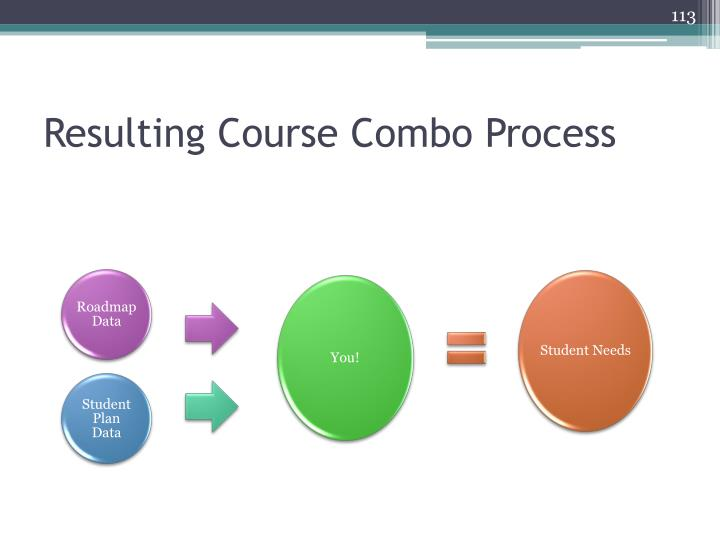 Resulting Course Combo Process
