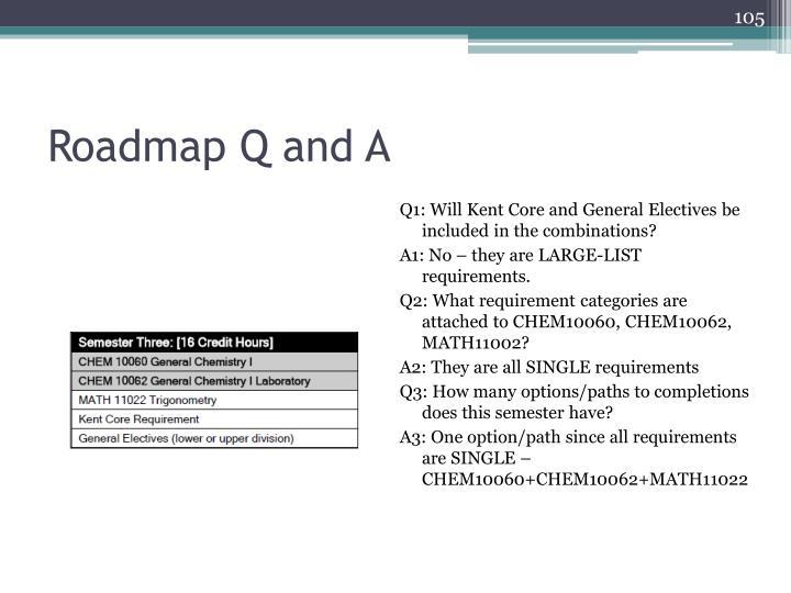 Roadmap Q and A