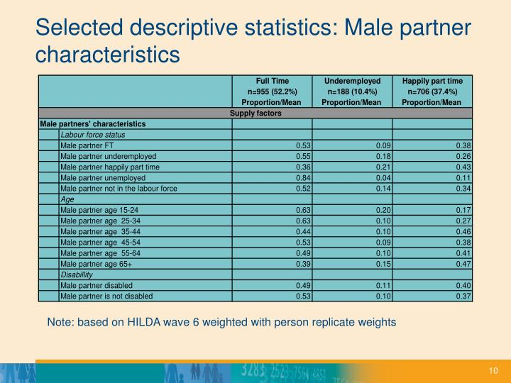 Selected descriptive statistics: Male partner characteristics