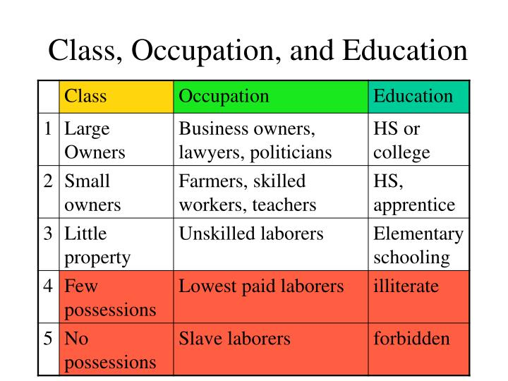 Class, Occupation, and Education