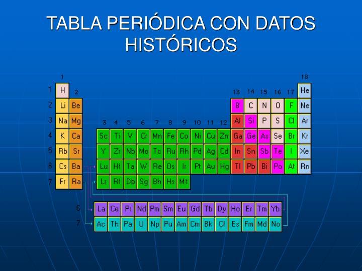 TABLA PERIÓDICA CON DATOS HISTÓRICOS