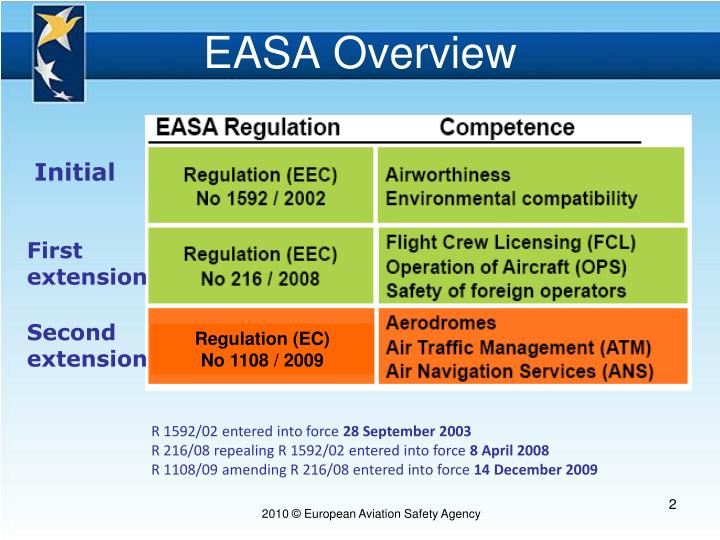 Easa overview