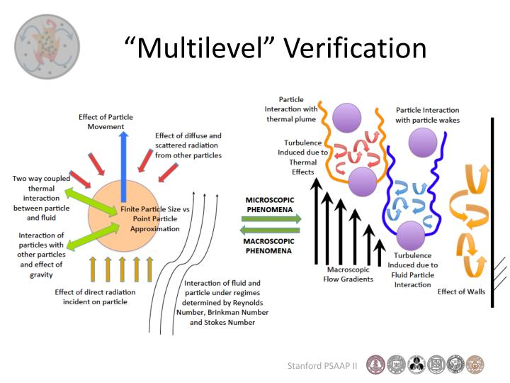 """Multilevel"" Verification"