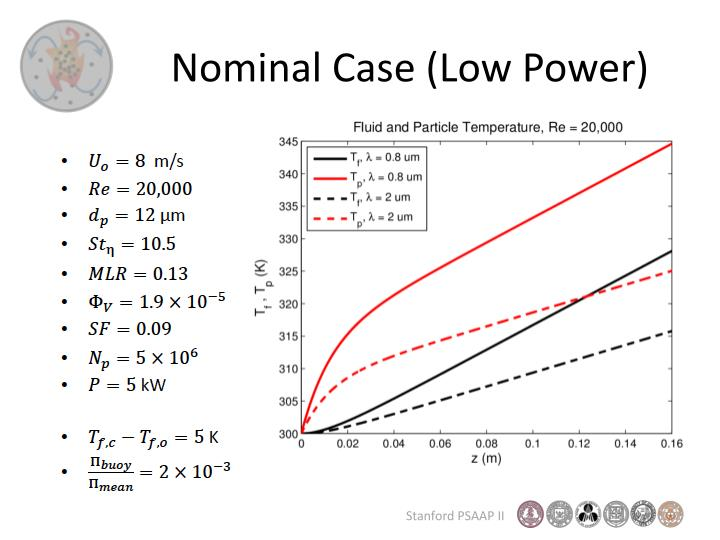Nominal Case (Low Power)