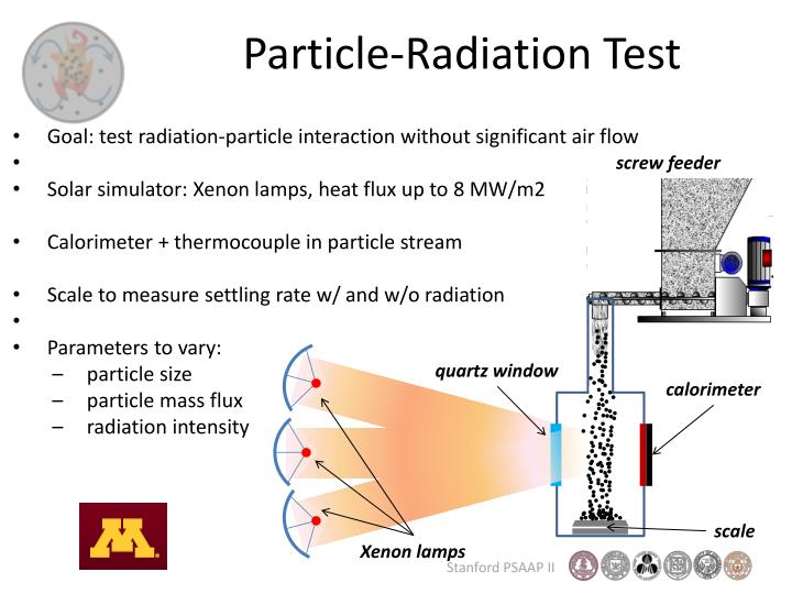 Particle-Radiation Test