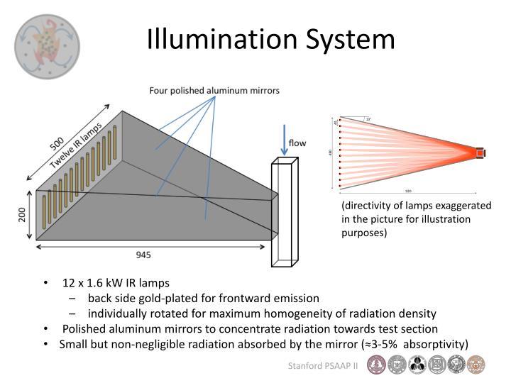 Illumination System