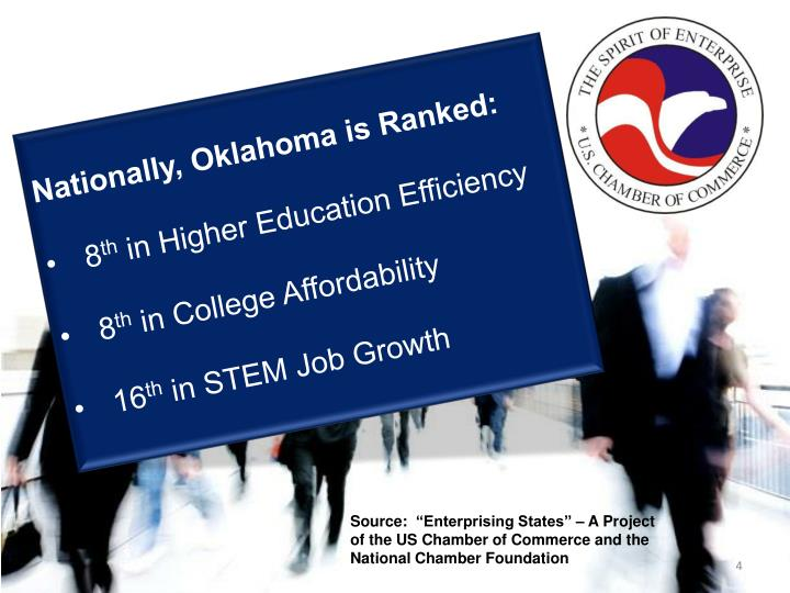 Nationally, Oklahoma is Ranked: