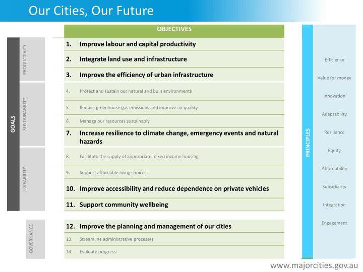 Our Cities, Our Future
