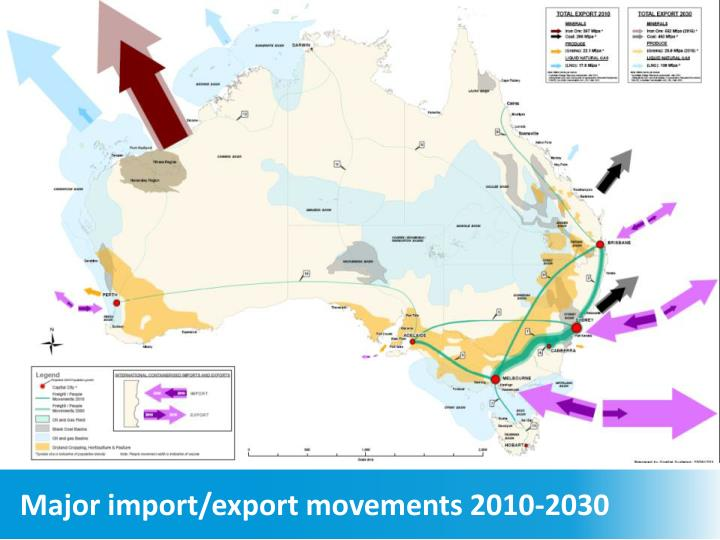Major import/export movements 2010-2030