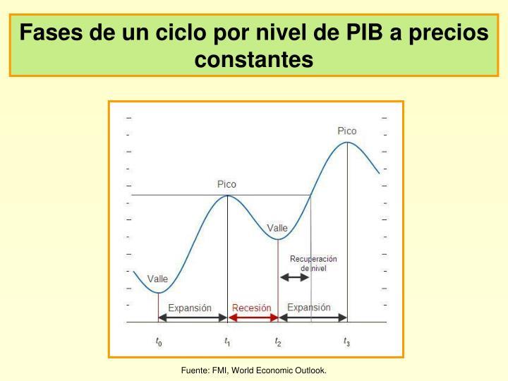 Fases de un ciclo por nivel de PIB a precios constantes