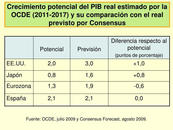 Crecimiento potencial del PIB real estimado por la OCDE (2011-2017) y su comparación con el real previsto por Consensus