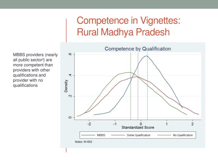 Competence in Vignettes: Rural Madhya Pradesh