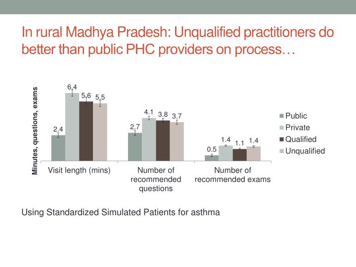 In rural Madhya Pradesh: Unqualified practitioners do better than public PHC providers on process…