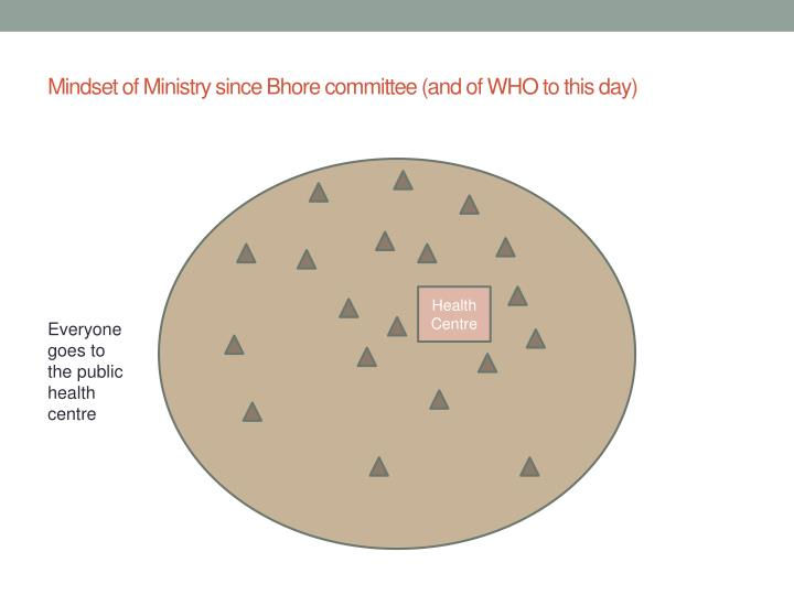 Mindset of Ministry since