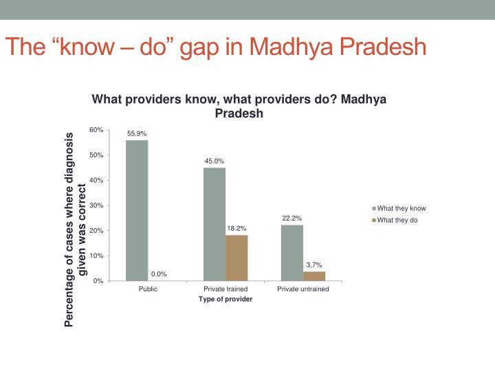 "The ""know – do"" gap in Madhya Pradesh"