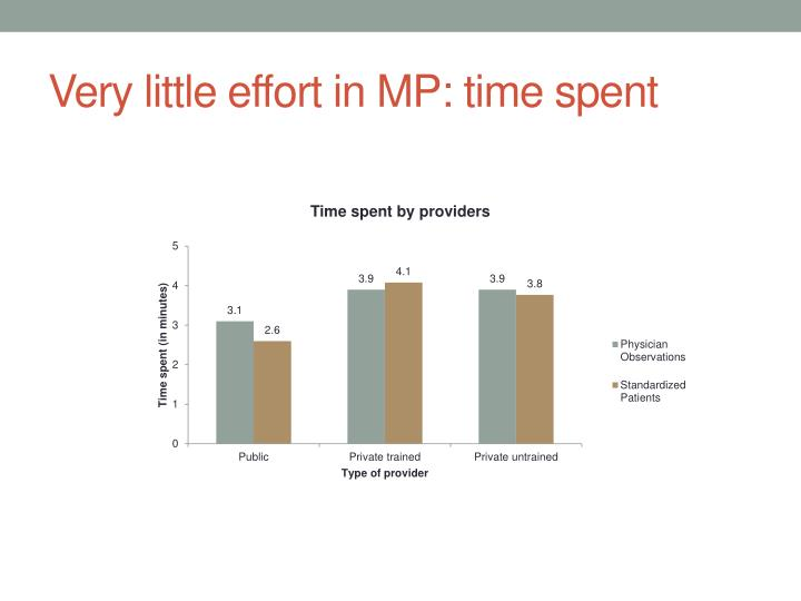 Very little effort in MP: time spent