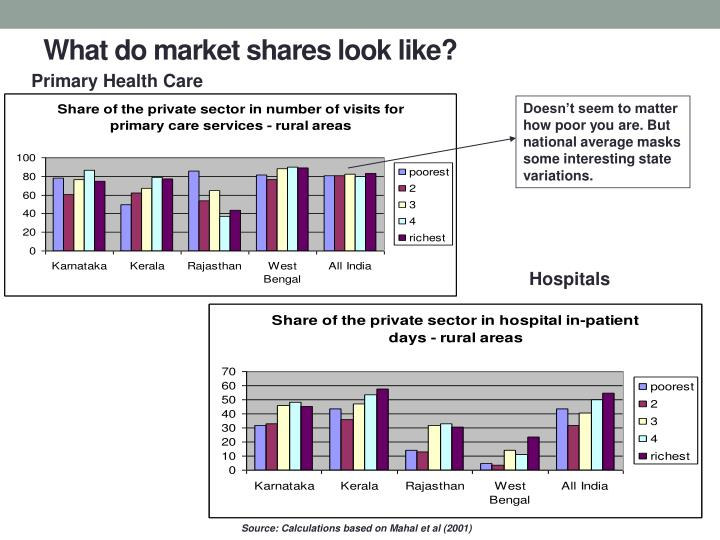 What do market shares look like?