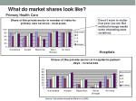 what do market shares look like