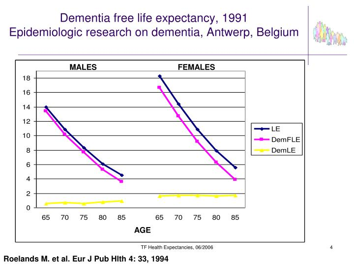Dementia free life expectancy, 1991