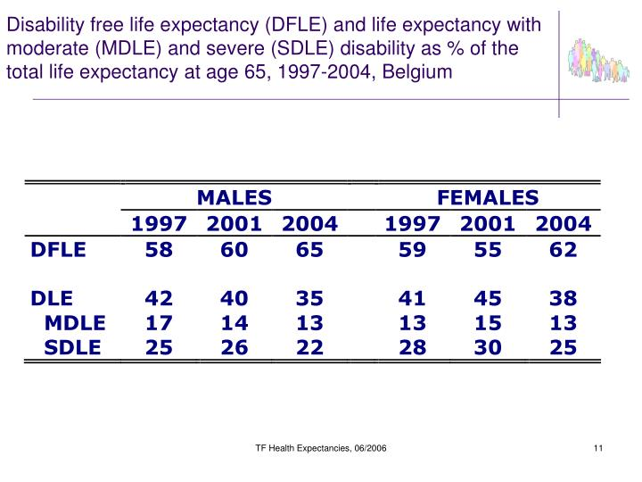 Disability free life expectancy (DFLE) and life expectancy with moderate (MDLE) and severe (SDLE) disability as % of the total life expectancy at age 65, 1997-2004, Belgium