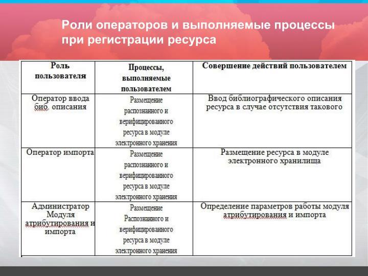 Роли операторов и выполняемые процессы при регистрации ресурса