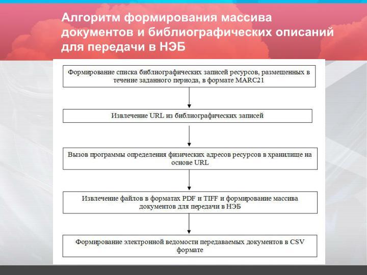 Алгоритм формирования массива документов и библиографических описаний для передачи в НЭБ