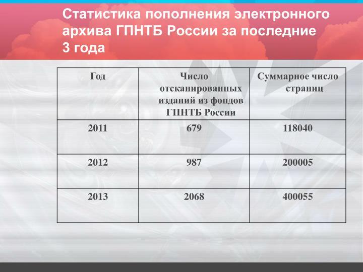 Статистика пополнения электронного архива ГПНТБ России за последние