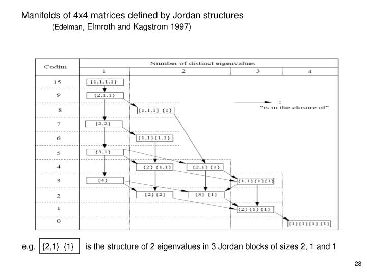 Manifolds of 4x4 matrices defined by Jordan structures