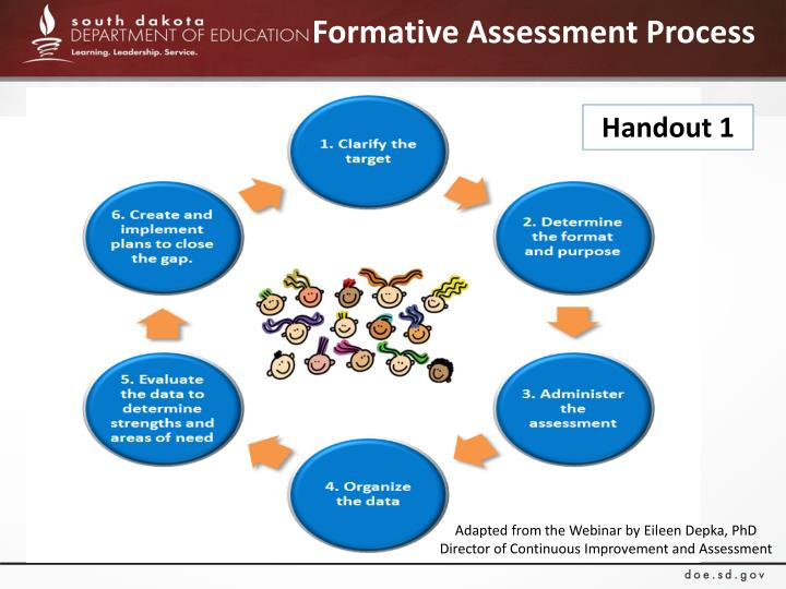 Formative Assessment Process