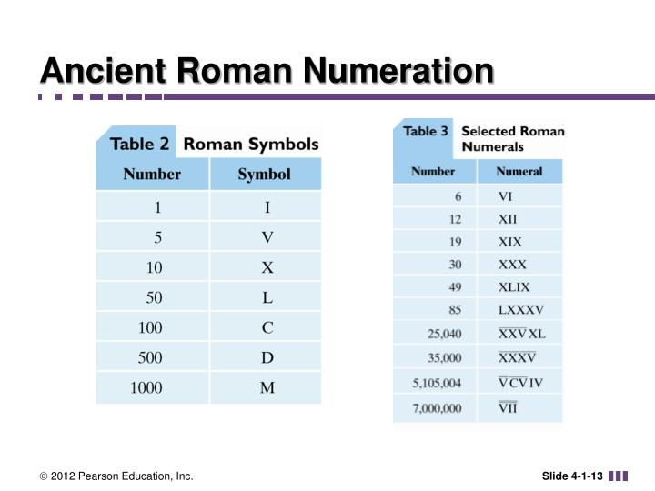 Ancient Roman Numeration