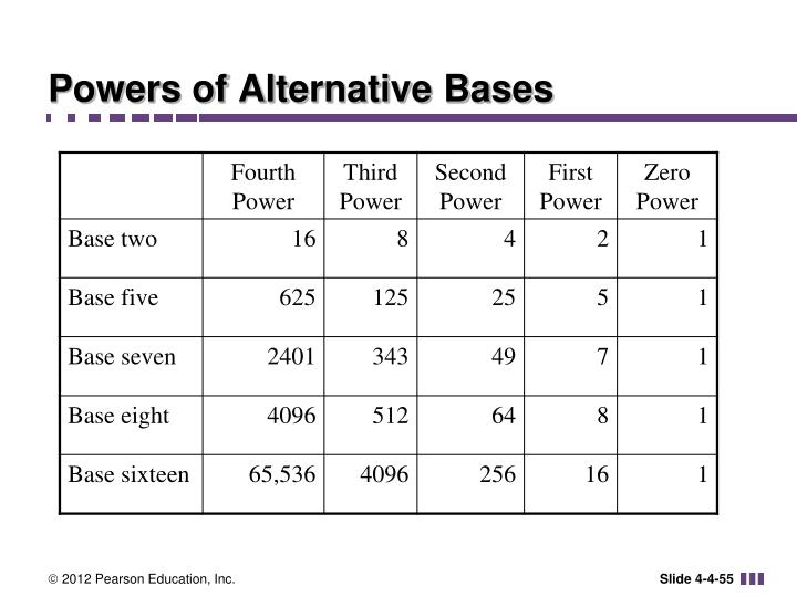 Powers of Alternative Bases