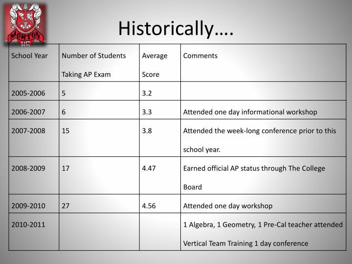 Historically….