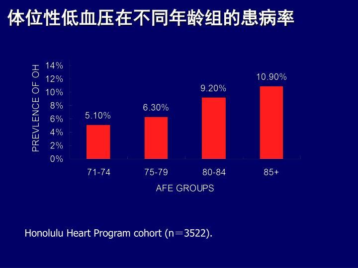 体位性低血压在不同年龄组的患病率