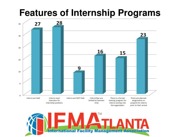 Features of Internship Programs