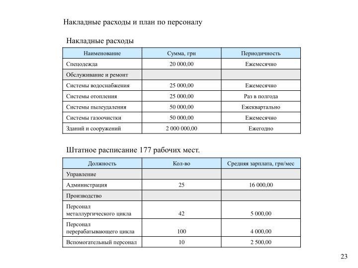 Накладные расходы и план по персоналу