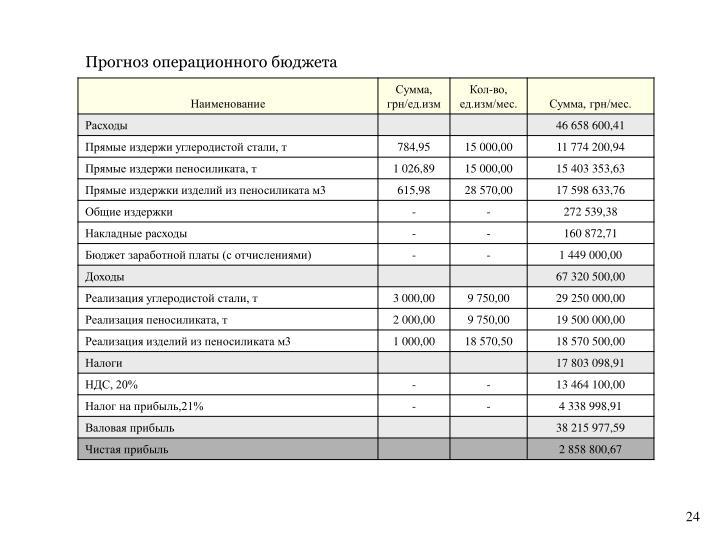 Прогноз операционного бюджета